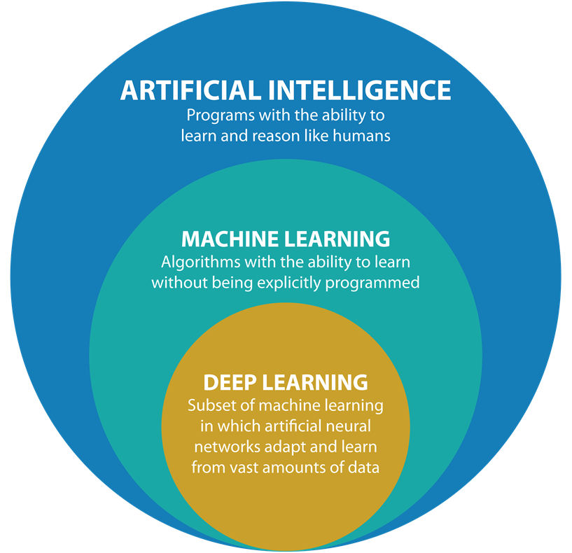 Hubungan Artificial intelligence, Machine Learning dan Deep Learning