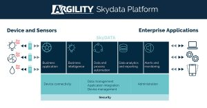 SkyData platform - how it works