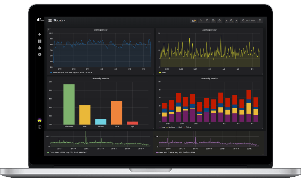 SkyData platform dashboards