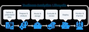 Business-Analytics-lifecycle