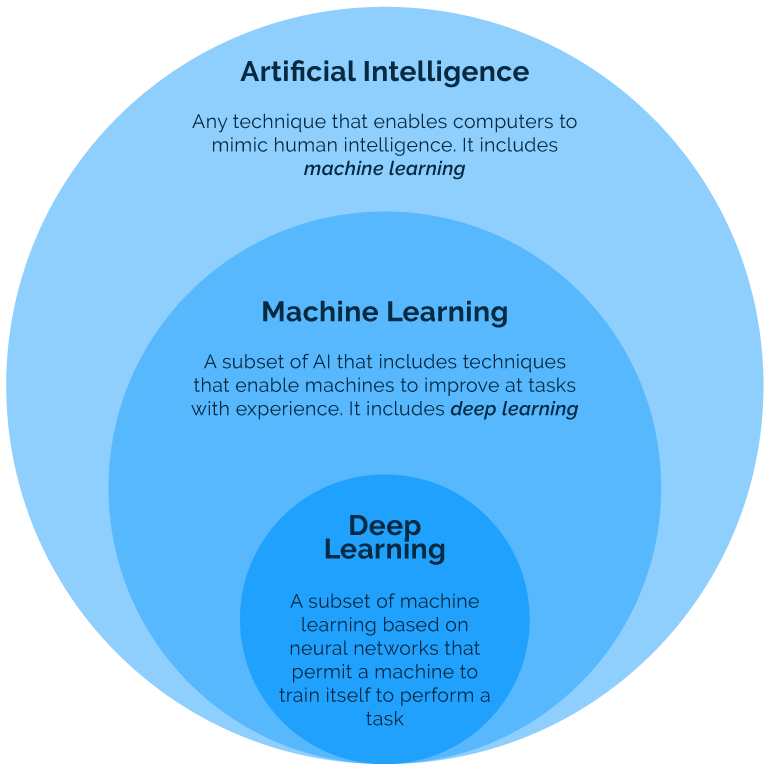 ai overview